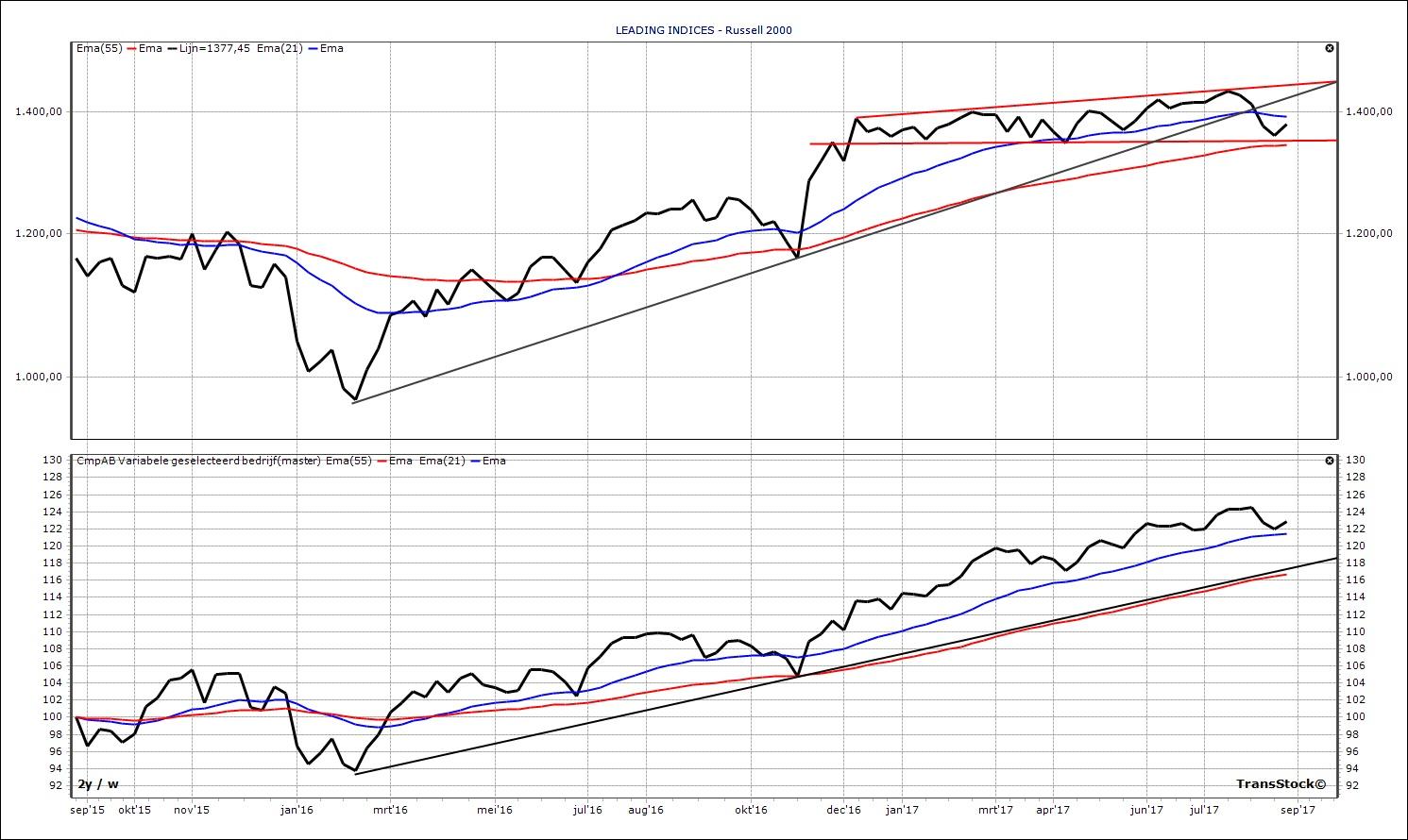 vergelijking Russell2000 en SP500